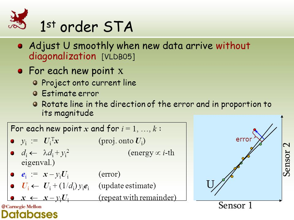 1st order STA Adjust U smoothly when new data arrive without diagonalization [VLDB05] For each new point x.